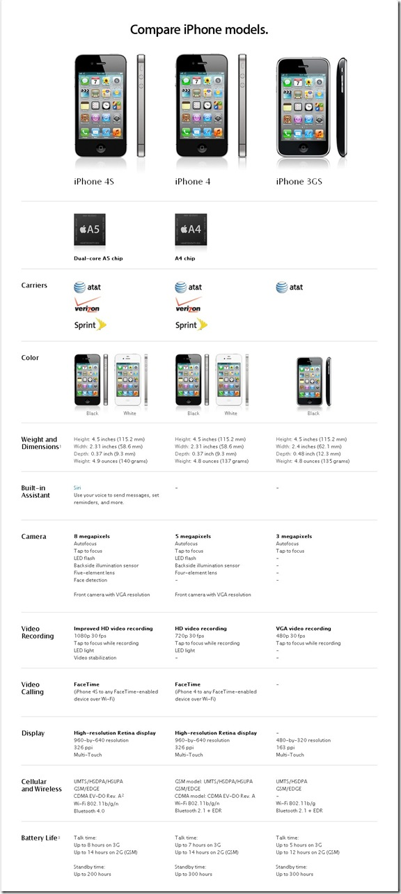 Apple - iPhone - Compare_cr